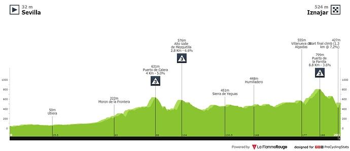 ruta-del-sol-2020-stage-2-profile-fed0e2a733