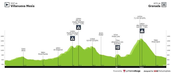 ruta-del-sol-2020-stage-4-profile-e393f8e1c5