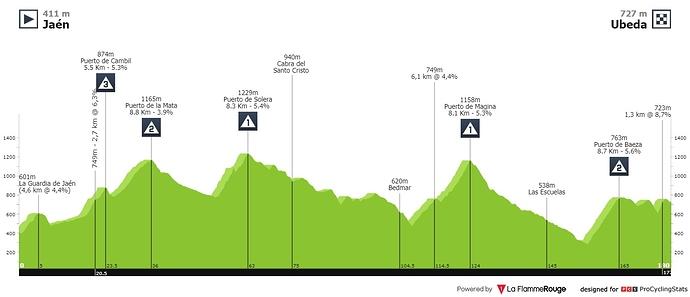 ruta-del-sol-2020-stage-3-profile-5d318abc63