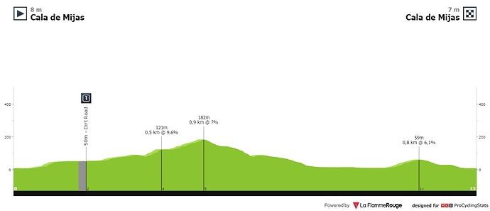 ruta-del-sol-2020-stage-5-profile-7212f0e99a