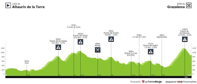 ruta-del-sol-2020-stage-1-profile-abae940ea3